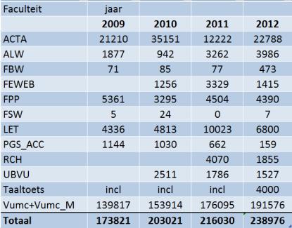 aantallen afgenomen QMP toetsen 2012